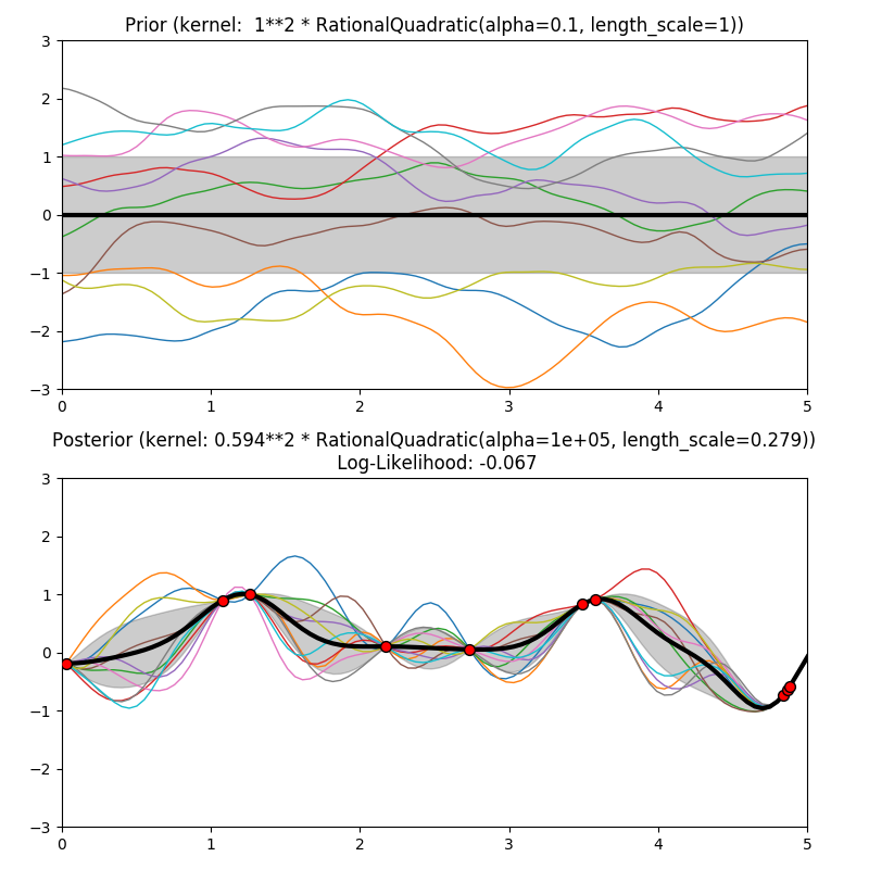 http://sklearn.apachecn.org/cn/0.19.0/_images/sphx_glr_plot_gpr_prior_posterior_0011.png