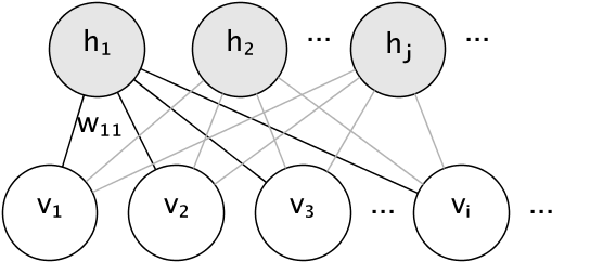 http://sklearn.apachecn.org/cn/0.19.0/_images/rbm_graph.png
