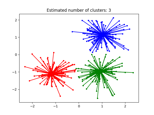 http://sklearn.apachecn.org/cn/0.19.0/_images/sphx_glr_plot_affinity_propagation_0011.png