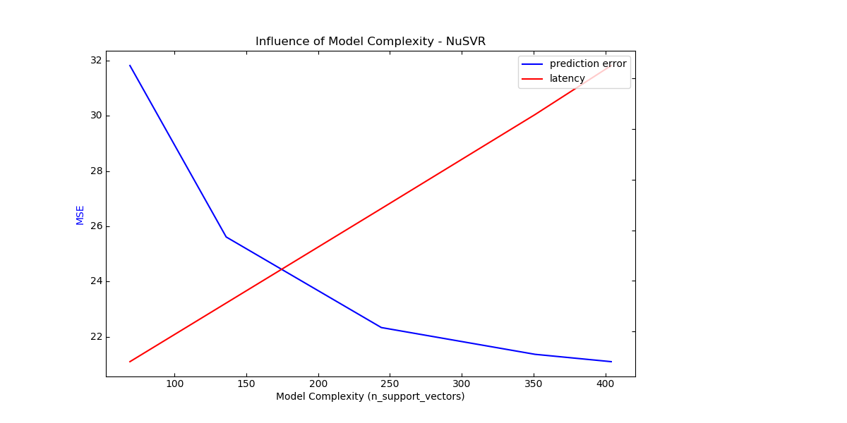 nusvr_model_complexity