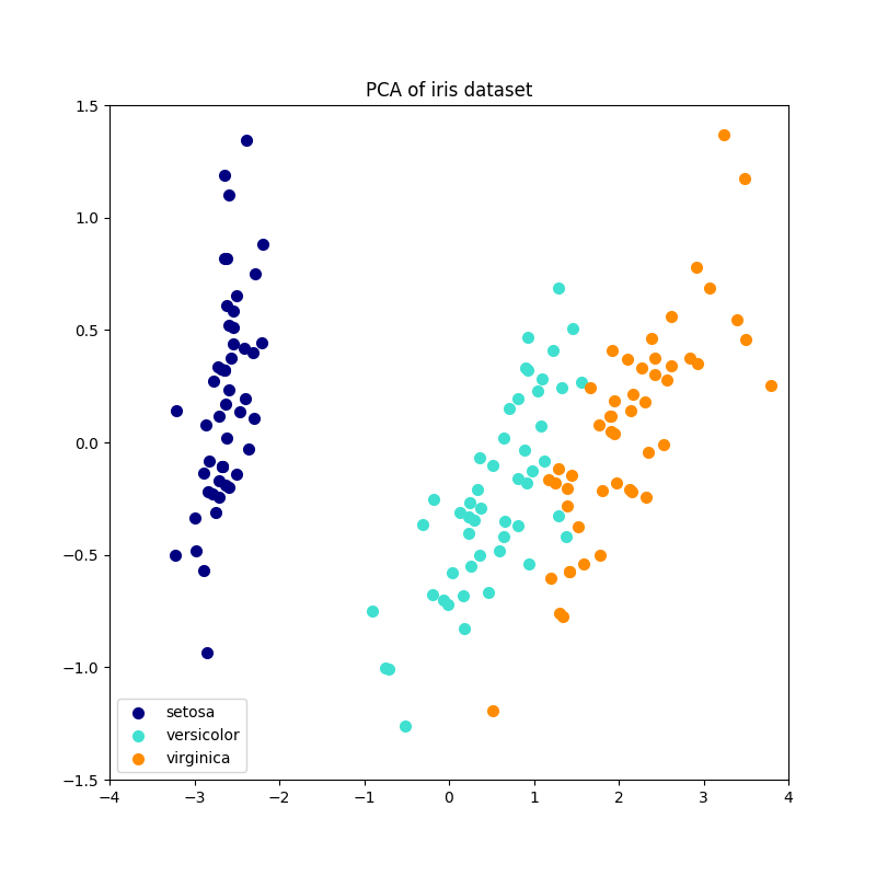 http://sklearn.apachecn.org/cn/0.19.0/_images/sphx_glr_plot_incremental_pca_0021.png