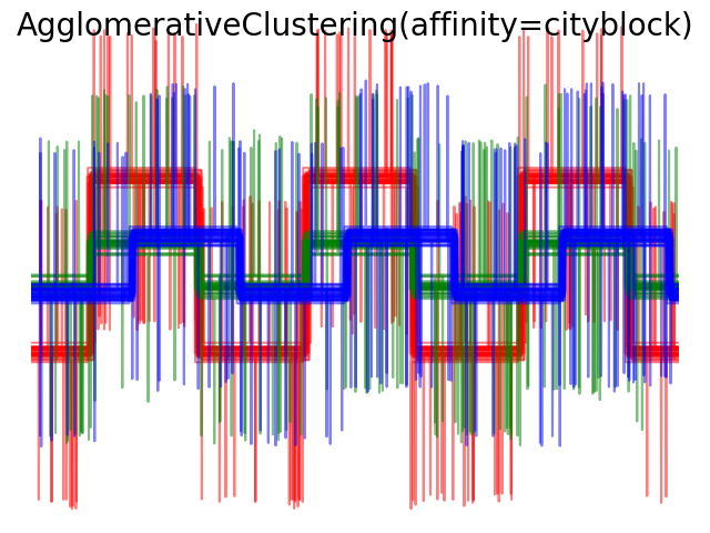 http://sklearn.apachecn.org/cn/0.19.0/_images/sphx_glr_plot_agglomerative_clustering_metrics_0071.png