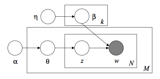 http://sklearn.apachecn.org/cn/0.19.0/_images/lda_model_graph.png