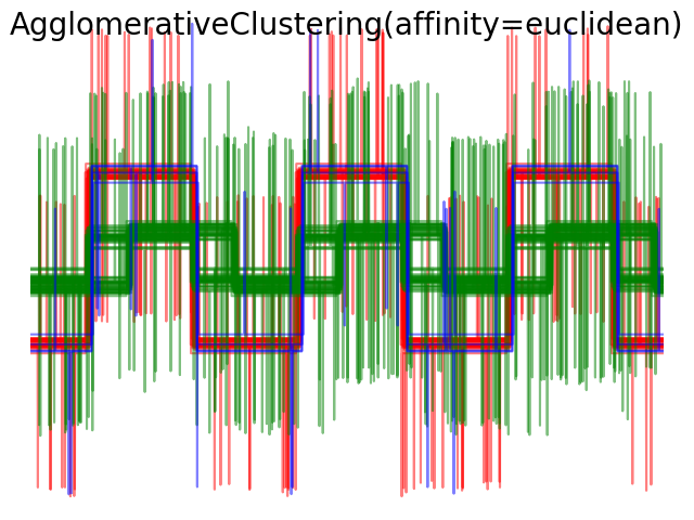 http://sklearn.apachecn.org/cn/0.19.0/_images/sphx_glr_plot_agglomerative_clustering_metrics_0061.png
