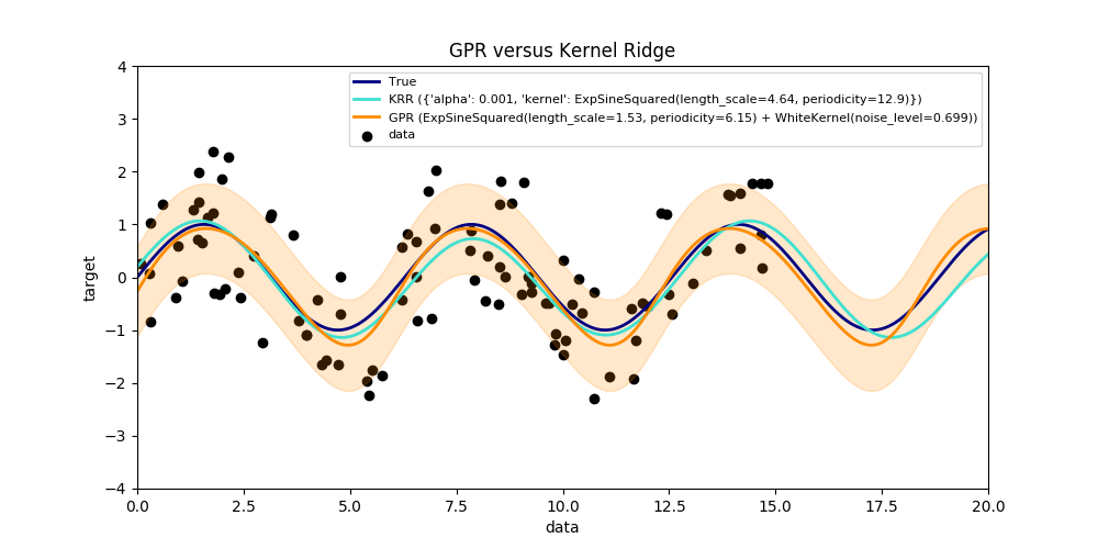 http://sklearn.apachecn.org/cn/0.19.0/_images/sphx_glr_plot_compare_gpr_krr_0011.png