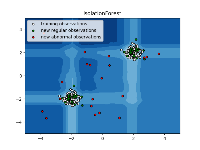 http://sklearn.apachecn.org/cn/0.19.0/_images/sphx_glr_plot_isolation_forest_0011.png