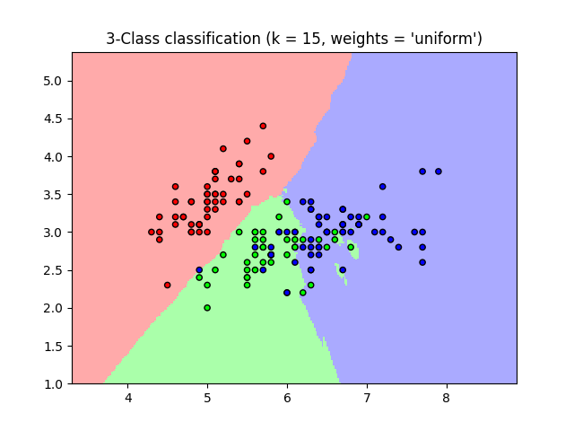 http://sklearn.apachecn.org/cn/0.19.0/_images/sphx_glr_plot_classification_001.png