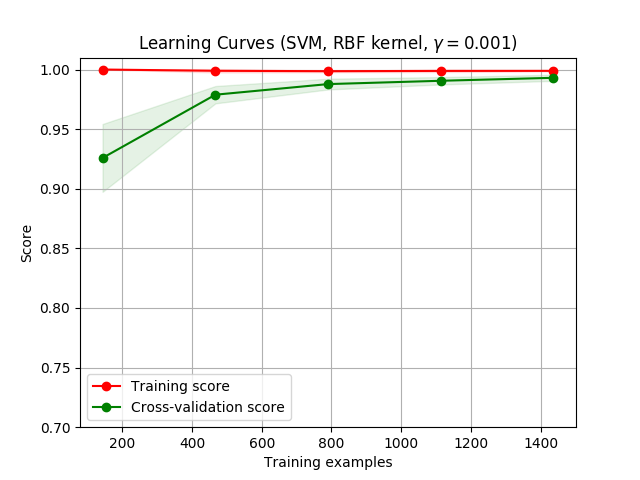 http://sklearn.apachecn.org/cn/0.19.0/_images/sphx_glr_plot_learning_curve_0021.png