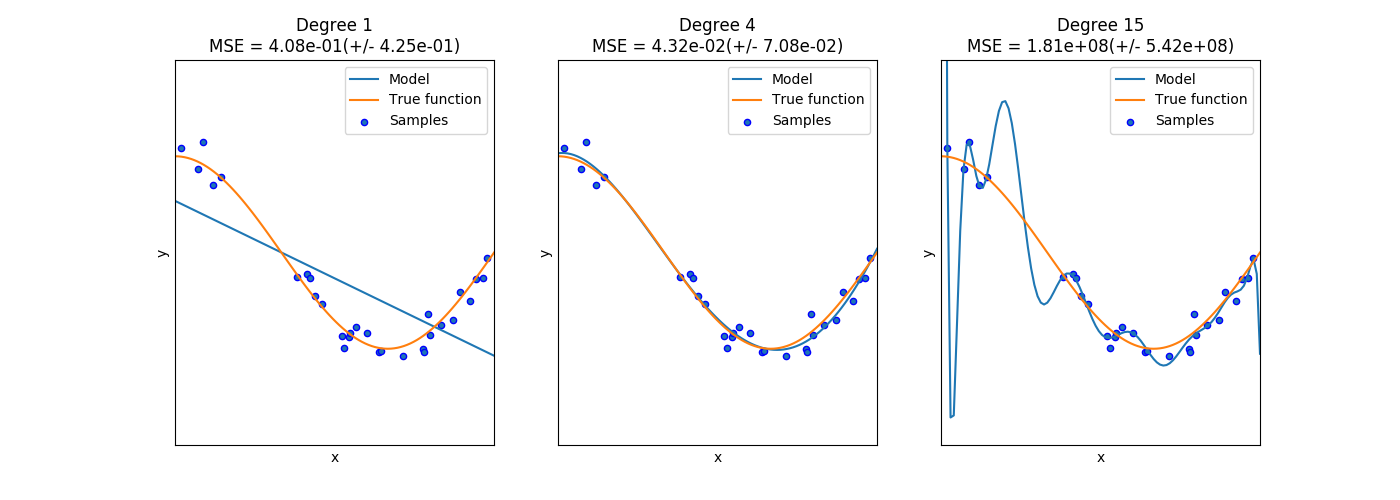 http://sklearn.apachecn.org/cn/0.19.0/_images/sphx_glr_plot_underfitting_overfitting_0011.png