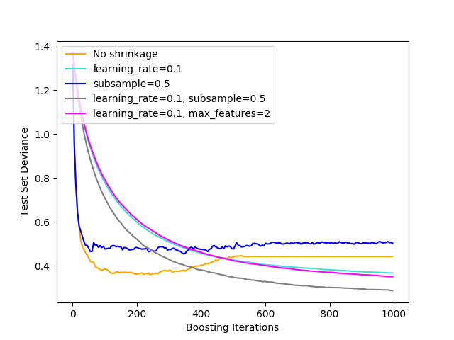 http://sklearn.apachecn.org/cn/0.19.0/_images/sphx_glr_plot_gradient_boosting_regularization_0011.png