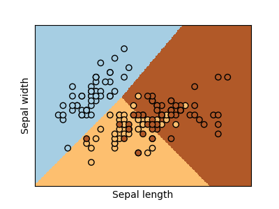 http://sklearn.apachecn.org/cn/0.19.0/_images/sphx_glr_plot_iris_logistic_001.png