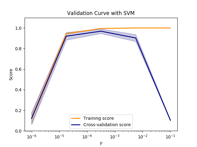 http://sklearn.apachecn.org/cn/0.19.0/_images/sphx_glr_plot_validation_curve_0011.png