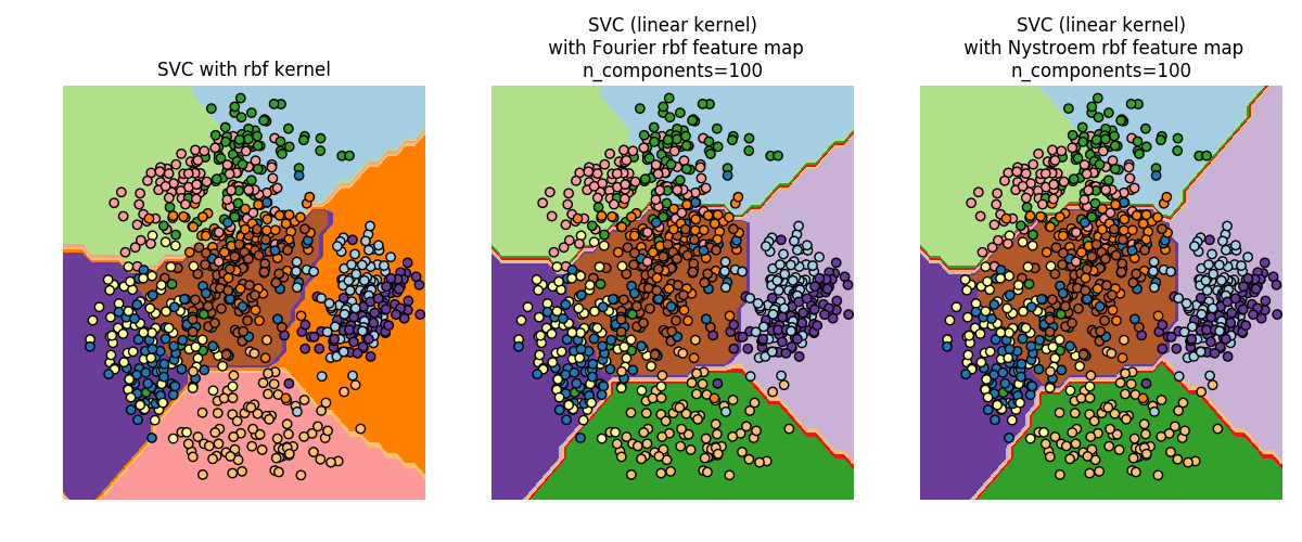 http://sklearn.apachecn.org/cn/0.19.0/_images/sphx_glr_plot_kernel_approximation_0021.png
