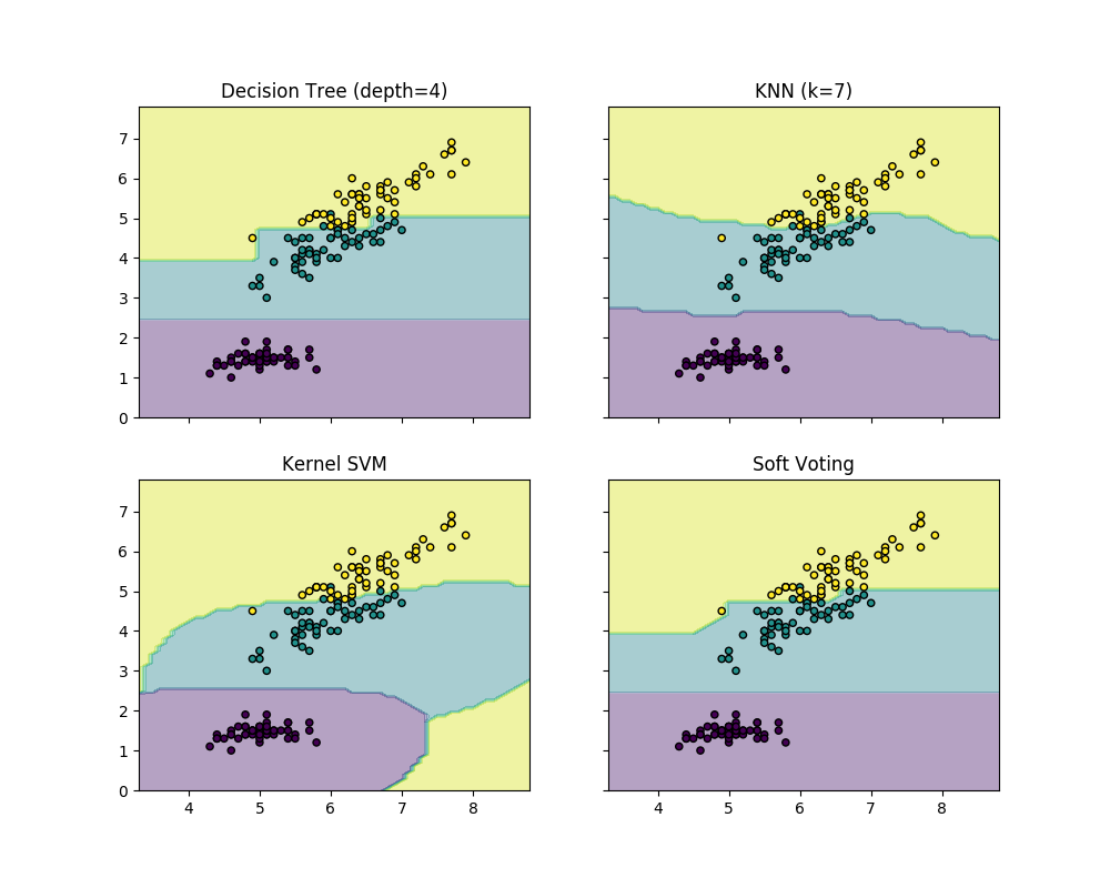 http://sklearn.apachecn.org/cn/0.19.0/_images/sphx_glr_plot_voting_decision_regions_0011.png