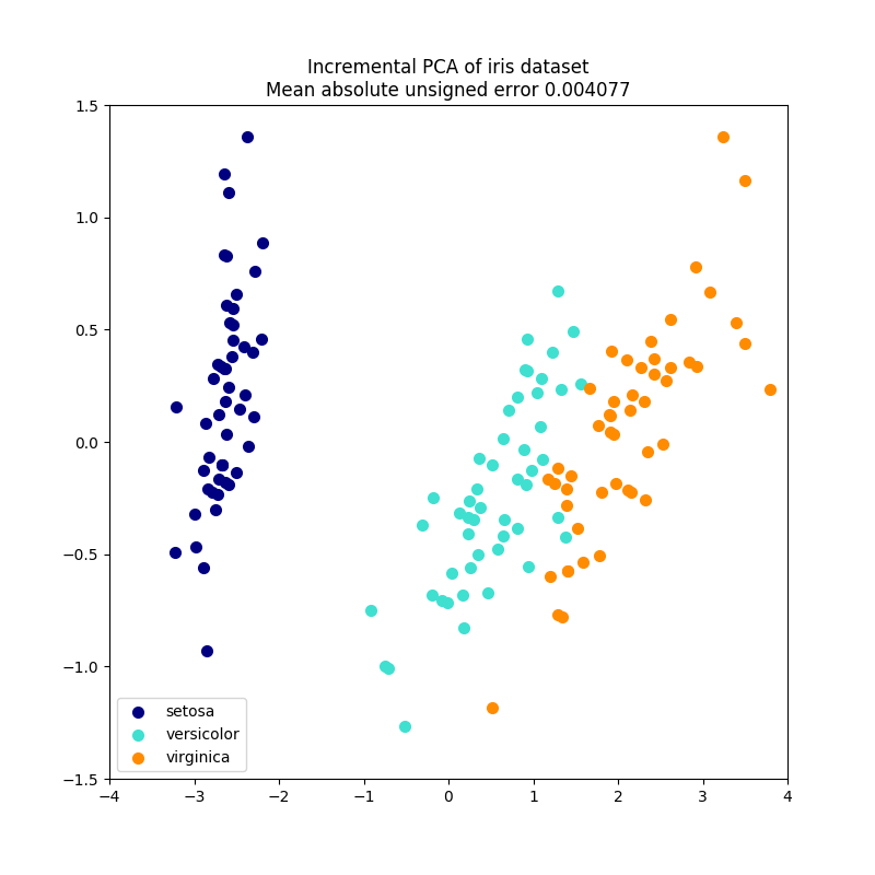 http://sklearn.apachecn.org/cn/0.19.0/_images/sphx_glr_plot_incremental_pca_0011.png