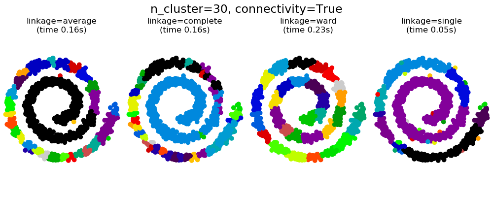 sphx_glr_plot_agglomerative_clustering_0031.png