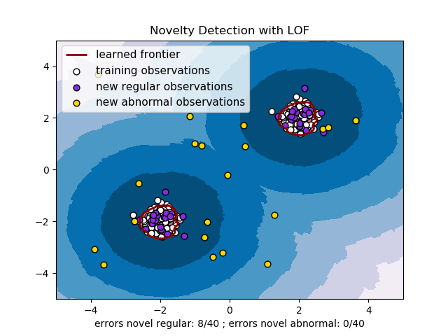 sphx_glr_plot_lof_novelty_detection_0011.png