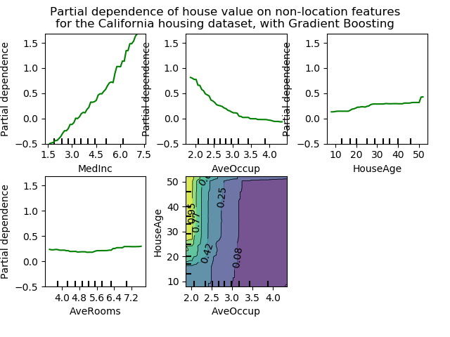 sphx_glr_plot_partial_dependence_0021.png